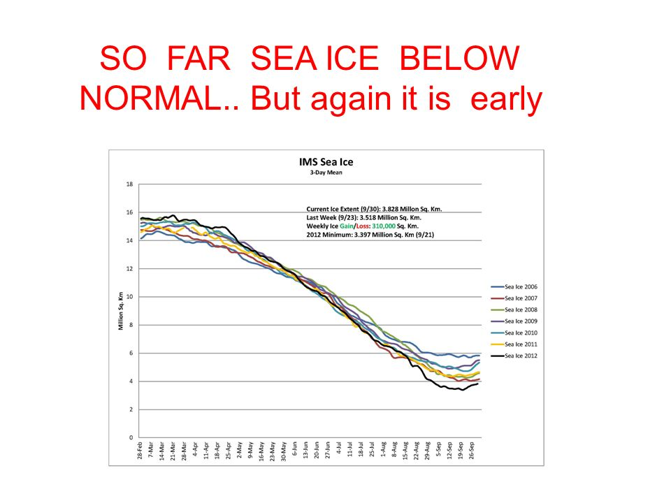 SO FAR SEA ICE BELOW NORMAL.. But again it is early