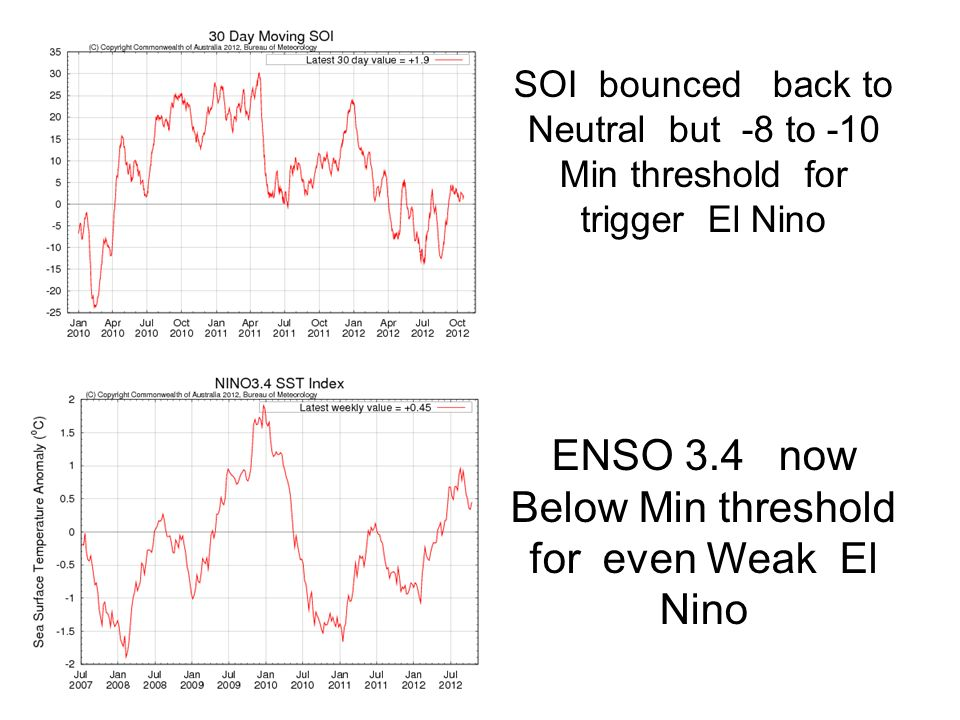 ENSO 3.4 now Below Min threshold for even Weak El Nino SOI bounced back to Neutral but -8 to -10 Min threshold for trigger El Nino