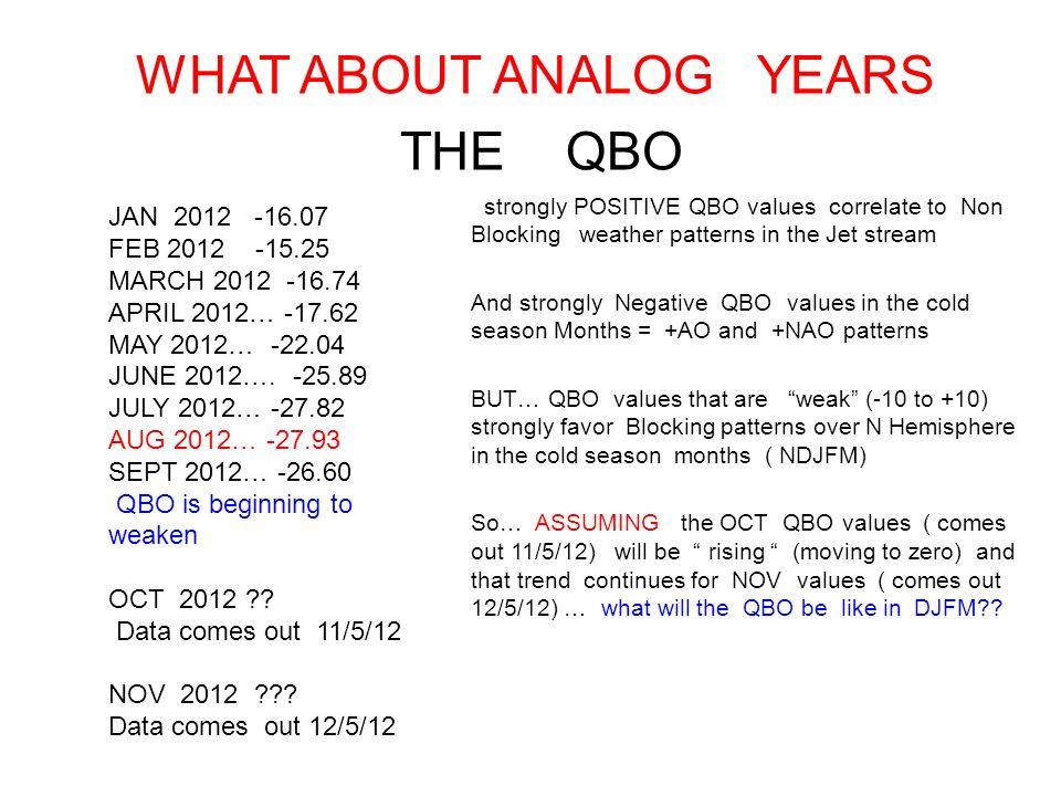 JAN 2012 -16.07 FEB 2012 -15.25 MARCH 2012 -16.74 APRIL 2012… -17.62 MAY 2012… -22.04 JUNE 2012….