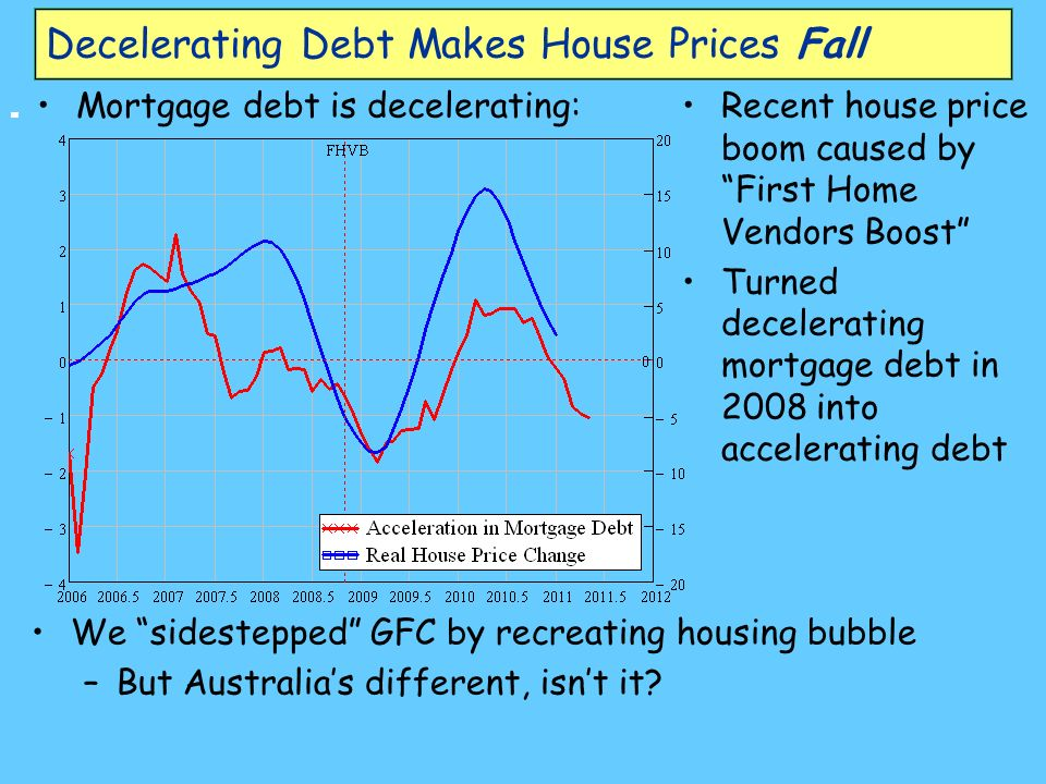 Decelerating Debt Makes House Prices Fall Mortgage debt is decelerating:Recent house price boom caused by First Home Vendors Boost Turned decelerating mortgage debt in 2008 into accelerating debt We sidestepped GFC by recreating housing bubble –But Australias different, isnt it