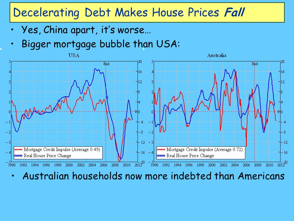 Decelerating Debt Makes House Prices Fall Yes, China apart, its worse… Bigger mortgage bubble than USA: Australian households now more indebted than Americans