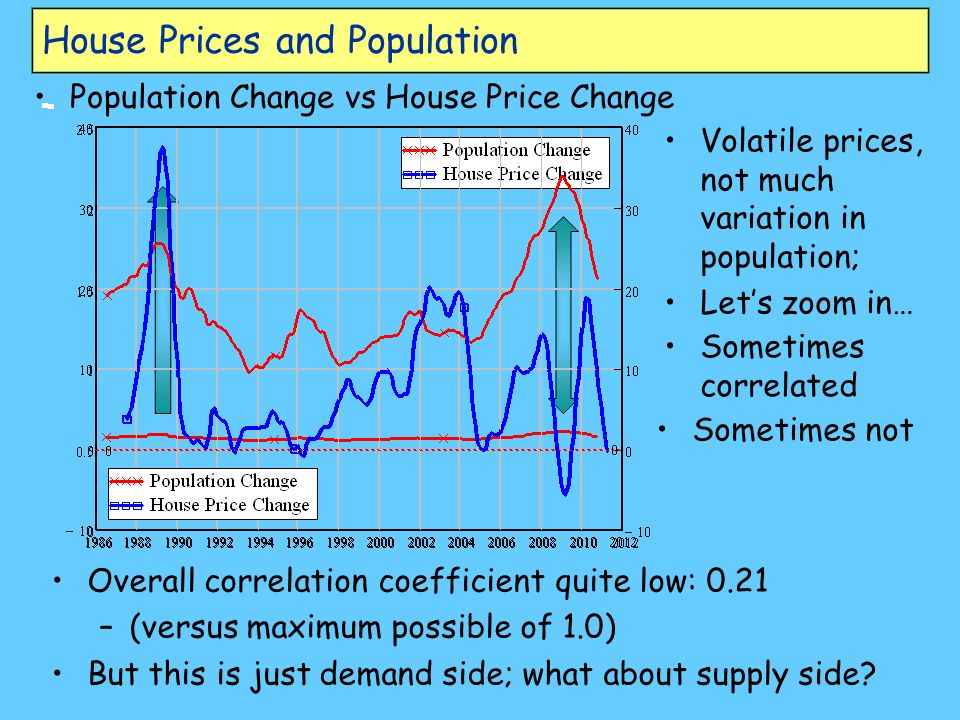 House Prices and Population Population Change vs House Price Change Volatile prices, not much variation in population; Lets zoom in… Sometimes correlated Sometimes not Overall correlation coefficient quite low: 0.21 –(versus maximum possible of 1.0) But this is just demand side; what about supply side