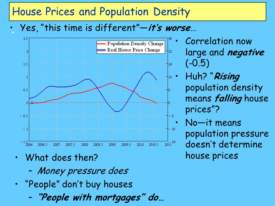 House Prices and Population Density Yes, this time is differentits worse… Correlation now large and negative (-0.5) Huh.