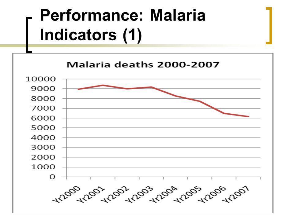 Performance: Malaria Indicators (1)