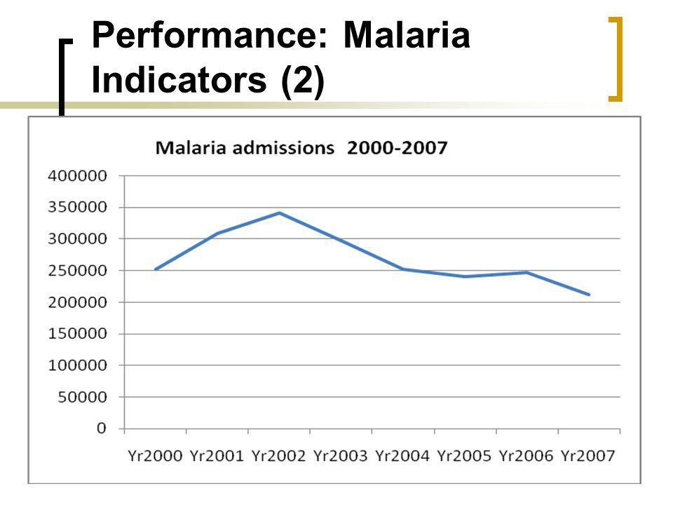 Performance: Malaria Indicators (2)