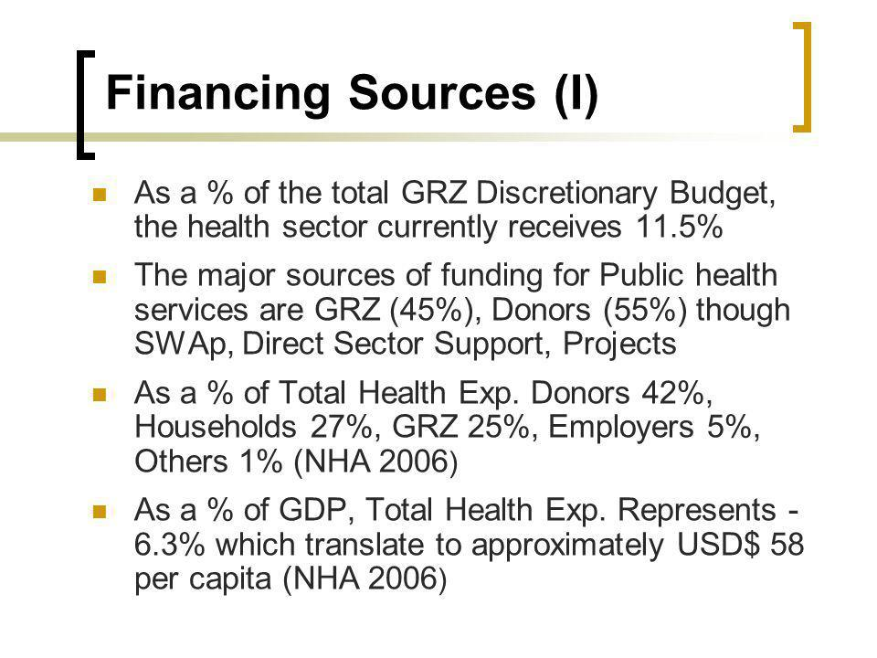 Financing Sources (I) As a % of the total GRZ Discretionary Budget, the health sector currently receives 11.5% The major sources of funding for Public health services are GRZ (45%), Donors (55%) though SWAp, Direct Sector Support, Projects As a % of Total Health Exp.