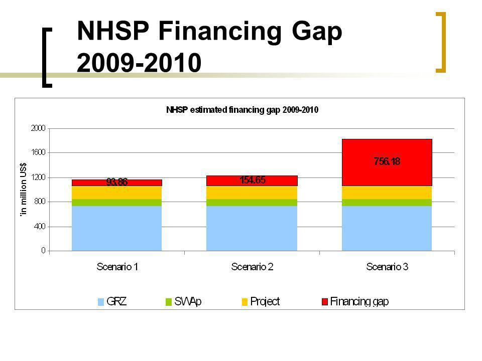 NHSP Financing Gap 2009-2010