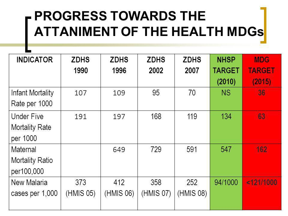 PROGRESS TOWARDS THE ATTANIMENT OF THE HEALTH MDGs 32 INDICATOR ZDHS 1990 ZDHS 1996 ZDHS 2002 ZDHS 2007 NHSP TARGET (2010) MDG TARGET (2015) Infant Mo