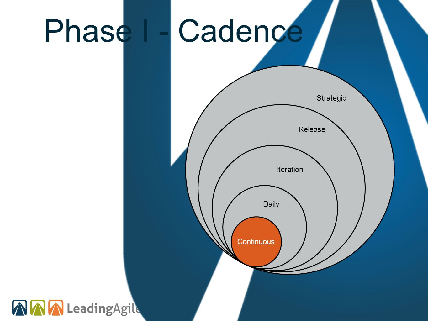 Phase I - Cadence Continuous Strategic Release Iteration Daily