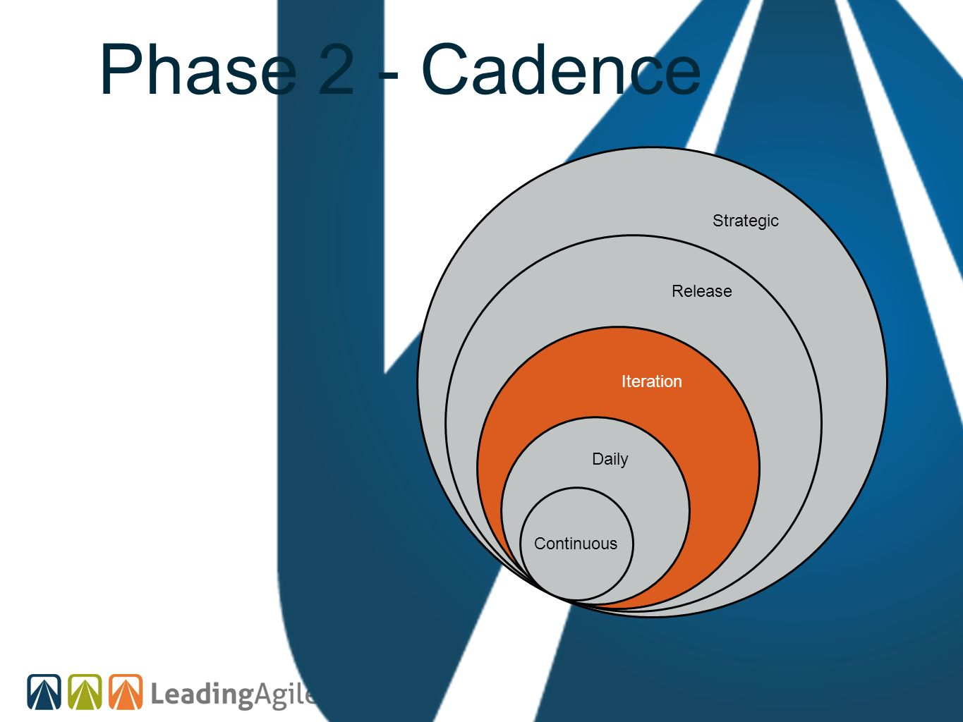Phase 2 - Cadence Continuous Strategic Release Iteration Daily