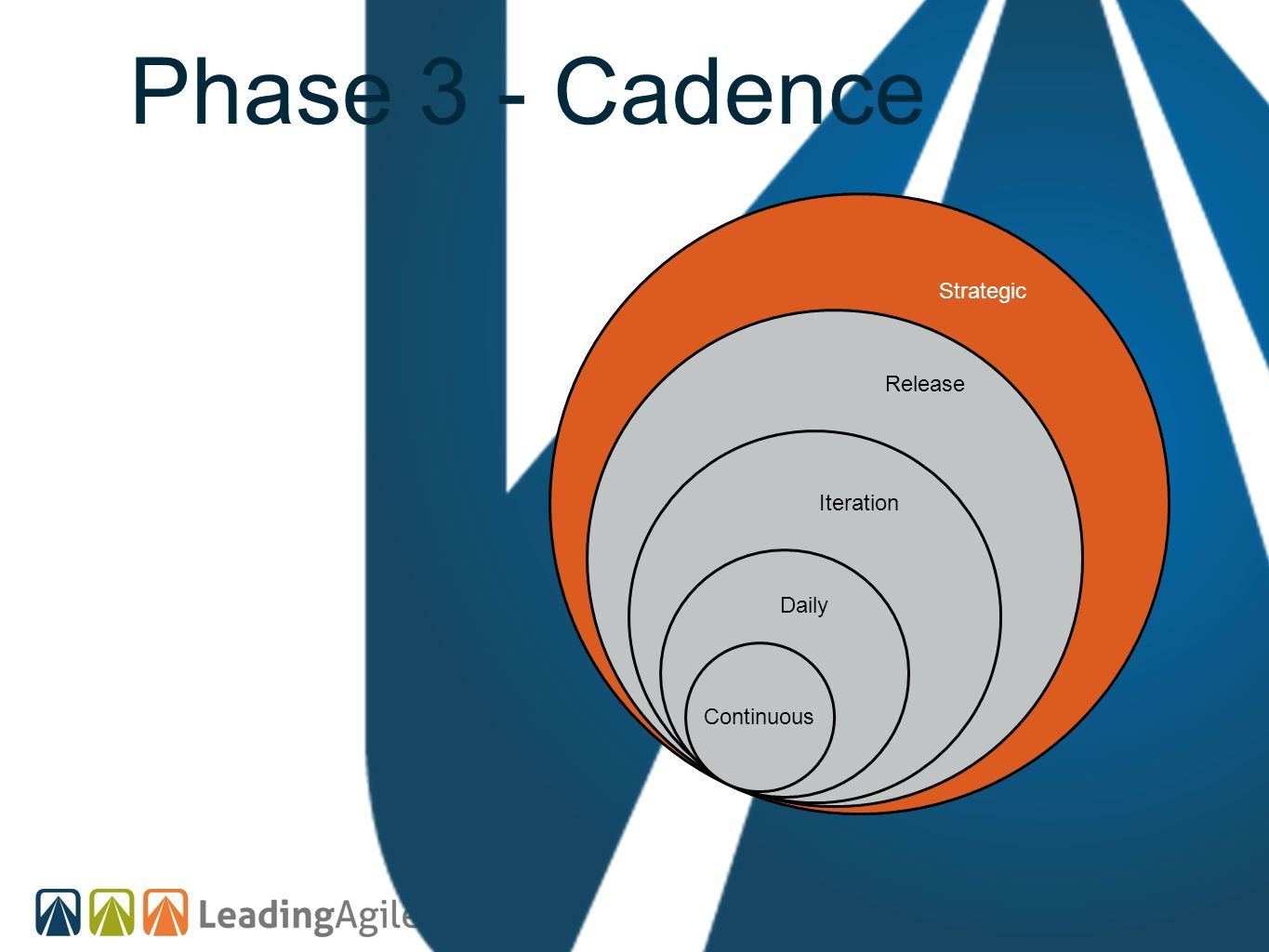 Phase 3 - Cadence Continuous Strategic Release Iteration Daily
