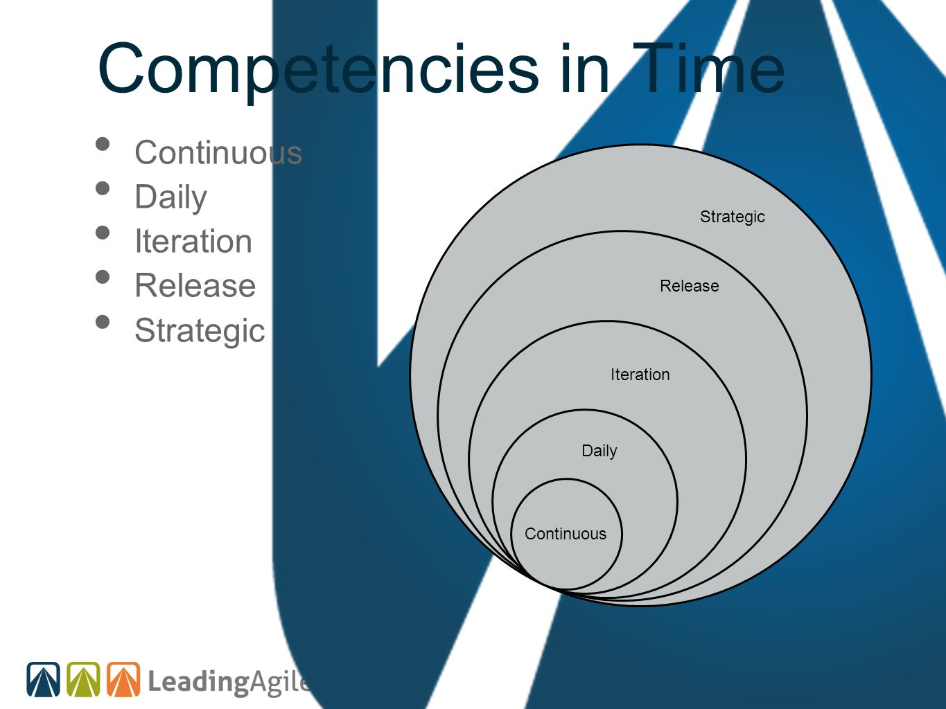 Competencies in Time Continuous Daily Iteration Release Strategic Continuous Strategic Release Iteration Daily
