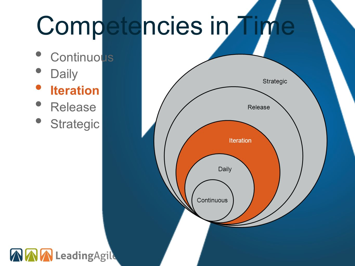 Competencies in Time Continuous Strategic Release Iteration Daily Continuous Daily Iteration Release Strategic