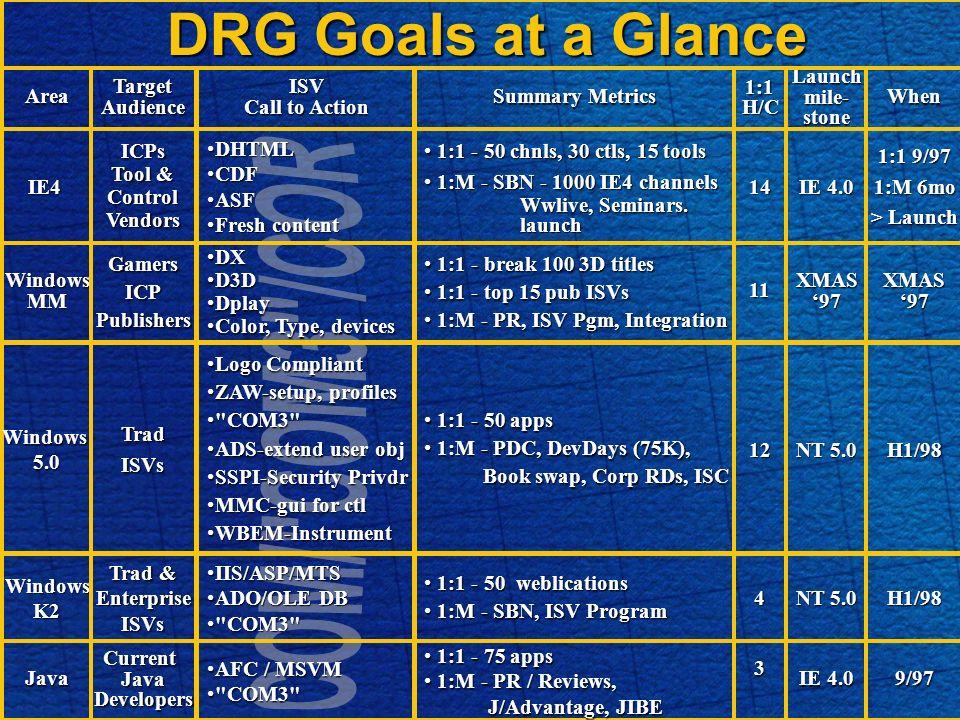 DRG Goals at a Glance WindowsMM 1:1 - break 100 3D titles 1:1 - break 100 3D titles 1:1 - top 15 pub ISVs 1:1 - top 15 pub ISVs 1:M - PR, ISV Pgm, Integration 1:M - PR, ISV Pgm, IntegrationXMAS97 DXDX D3DD3D DplayDplay Color, Type, devicesColor, Type, devices WindowsK2 1:1 - 50 weblications 1:1 - 50 weblications 1:M - SBN, ISV Program 1:M - SBN, ISV ProgramH1/98 IIS/ASP/MTSIIS/ASP/MTS ADO/OLE DBADO/OLE DB COM3 COM3 Windows5.0 1:1 - 50 apps 1:1 - 50 apps 1:M - PDC, DevDays (75K), Book swap, Corp RDs, ISC 1:M - PDC, DevDays (75K), Book swap, Corp RDs, ISCH1/98 IE4 1:1 - 50 chnls, 30 ctls, 15 tools 1:1 - 50 chnls, 30 ctls, 15 tools 1:M - SBN - 1000 IE4 channels 1:M - SBN - 1000 IE4 channels Wwlive, Seminars.