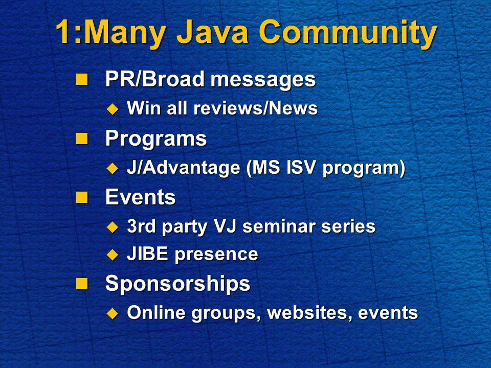 1:Many Java Community PR/Broad messages PR/Broad messages Win all reviews/News Win all reviews/News Programs Programs J/Advantage (MS ISV program) J/Advantage (MS ISV program) Events Events 3rd party VJ seminar series 3rd party VJ seminar series JIBE presence JIBE presence Sponsorships Sponsorships Online groups, websites, events Online groups, websites, events