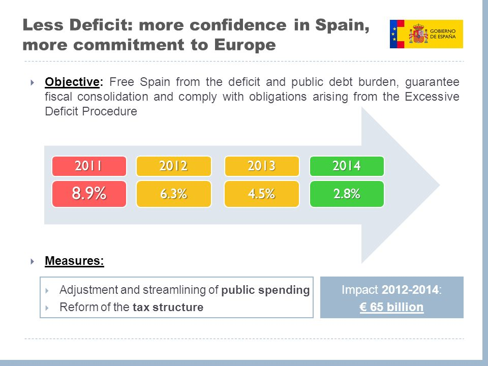 Less Deficit: more confidence in Spain, more commitment to Europe Objective: Free Spain from the deficit and public debt burden, guarantee fiscal consolidation and comply with obligations arising from the Excessive Deficit Procedure Measures: Adjustment and streamlining of public spending Reform of the tax structure 8.9%6.3%4.5%2.8% Impact : 65 billion