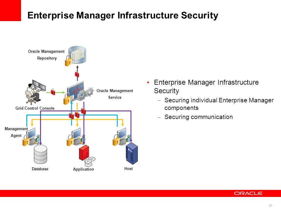 20 Enterprise Manager Infrastructure Security – Securing individual Enterprise Manager components – Securing communication Oracle Management Service O