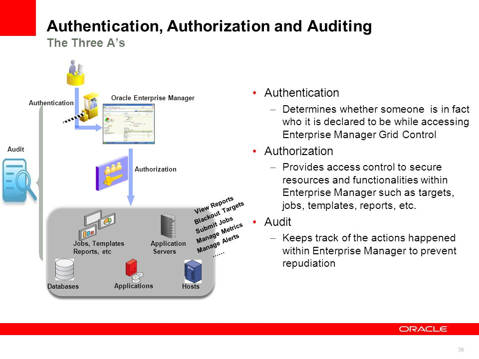 36 Authentication, Authorization and Auditing The Three As Authentication – Determines whether someone is in fact who it is declared to be while acces