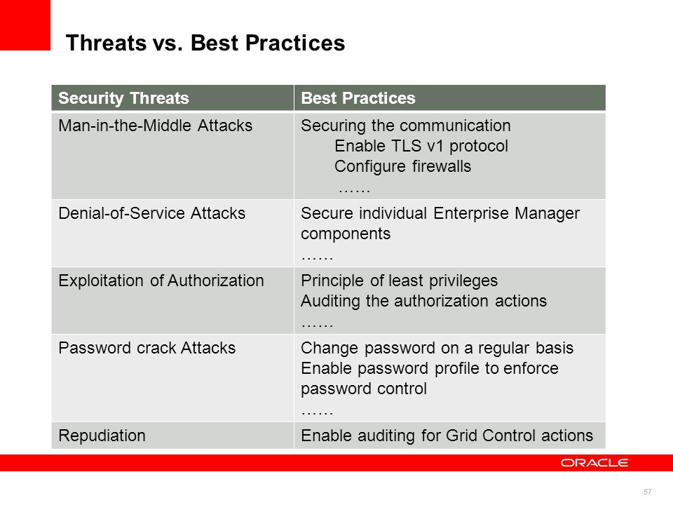 57 Threats vs. Best Practices Security ThreatsBest Practices Man-in-the-Middle AttacksSecuring the communication Enable TLS v1 protocol Configure fire