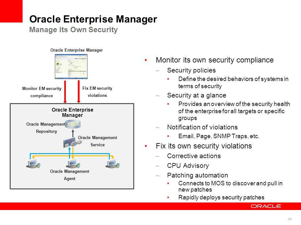59 Oracle Enterprise Manager Manage its Own Security Monitor its own security compliance – Security policies Define the desired behaviors of systems i