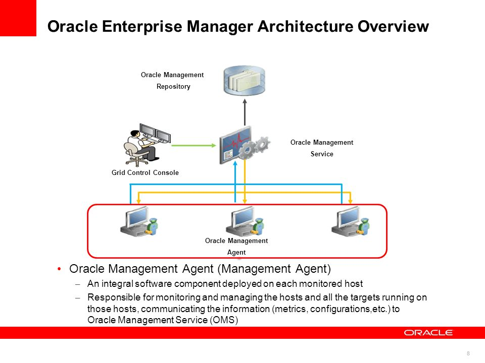 59 Oracle Enterprise Manager Manage its Own Security Monitor its own security compliance – Security policies Define the desired behaviors of systems in terms of security – Security at a glance Provides an overview of the security health of the enterprise for all targets or specific groups – Notification of violations Email, Page, SNMP Traps, etc.