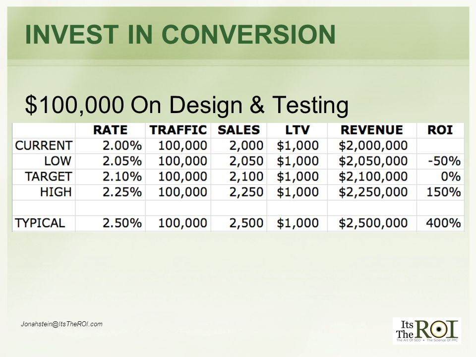 Jonahstein@ItsTheROI.com INVEST IN CONVERSION $100,000 On Design & Testing