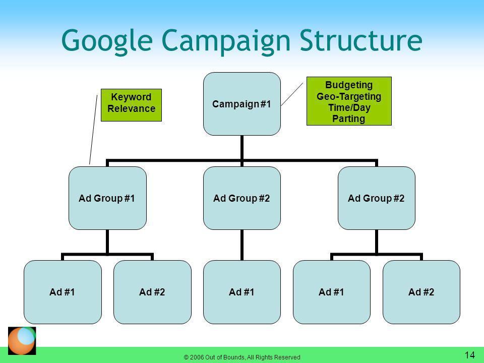 © 2006 Out of Bounds, All Rights Reserved 14 Google Campaign Structure Campaign #1 Ad Group #1 Ad #1Ad #2 Ad Group #2 Ad #1 Ad Group #2 Ad #1Ad #2 Budgeting Geo-Targeting Time/Day Parting Keyword Relevance