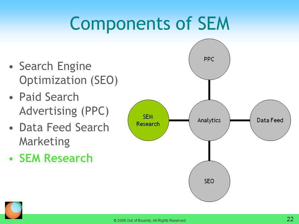 © 2006 Out of Bounds, All Rights Reserved 22 Components of SEM Search Engine Optimization (SEO) Paid Search Advertising (PPC) Data Feed Search Marketing SEM Research AnalyticsPPC Data Feed SEO SEM Research