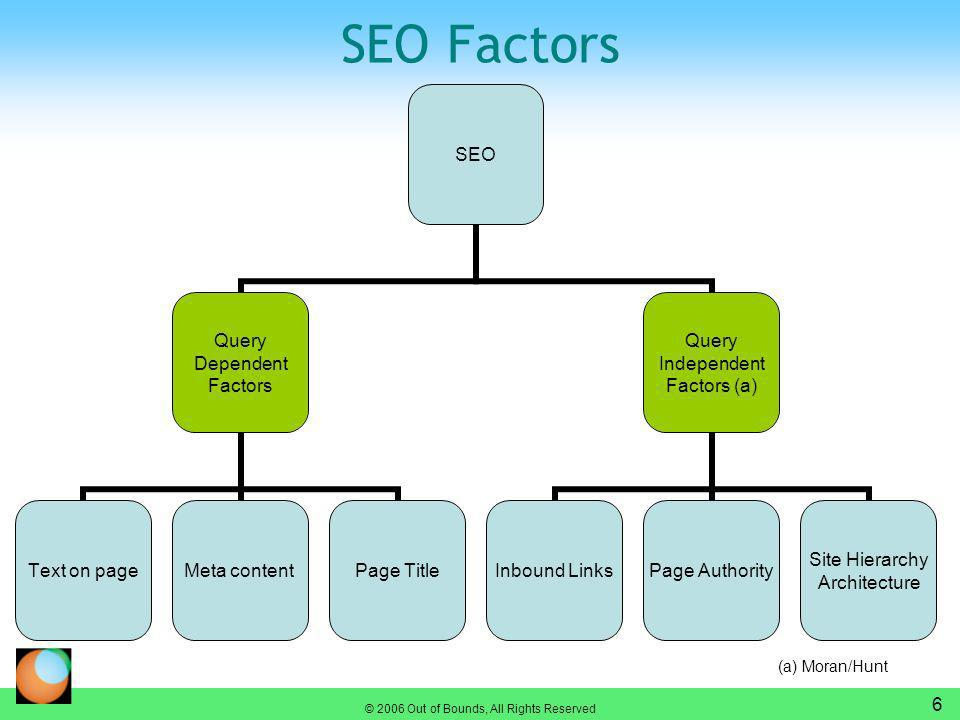 © 2006 Out of Bounds, All Rights Reserved 6 SEO Factors SEO Query Dependent Factors Text on pageMeta contentPage Title Query Independent Factors (a) Inbound LinksPage Authority Site Hierarchy Architecture (a) Moran/Hunt