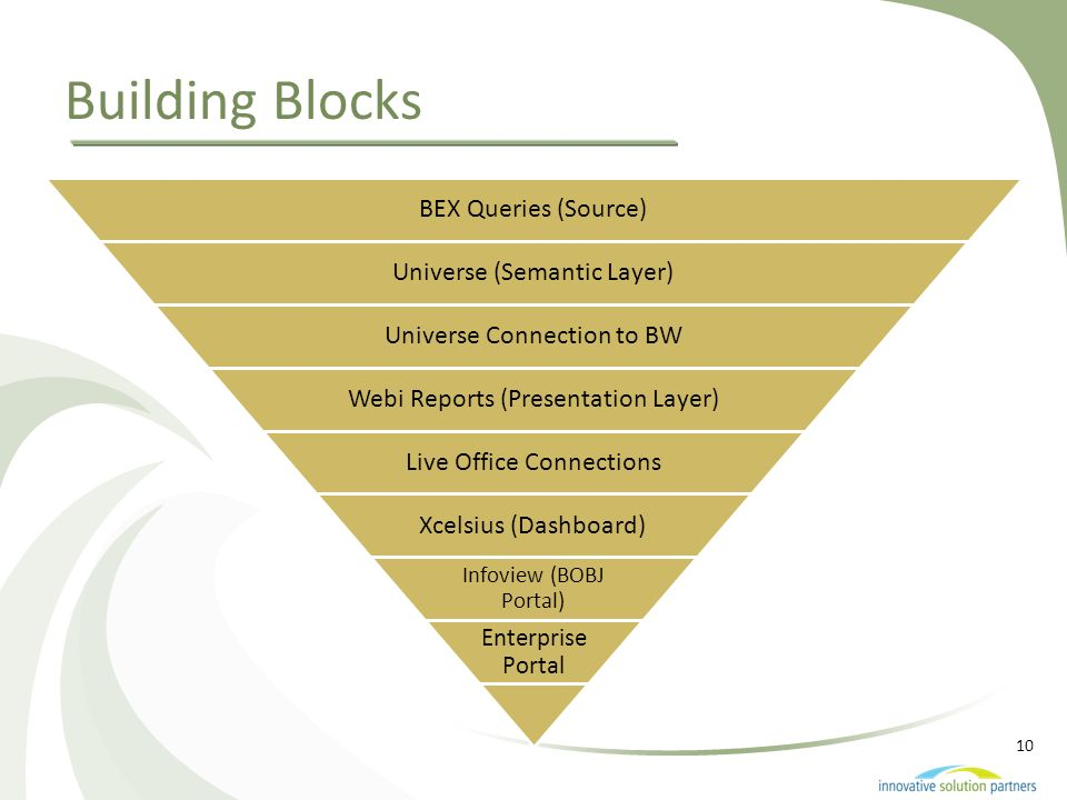 10 Building Blocks BEX Queries (Source) Universe (Semantic Layer) Universe Connection to BW Webi Reports (Presentation Layer) Live Office Connections