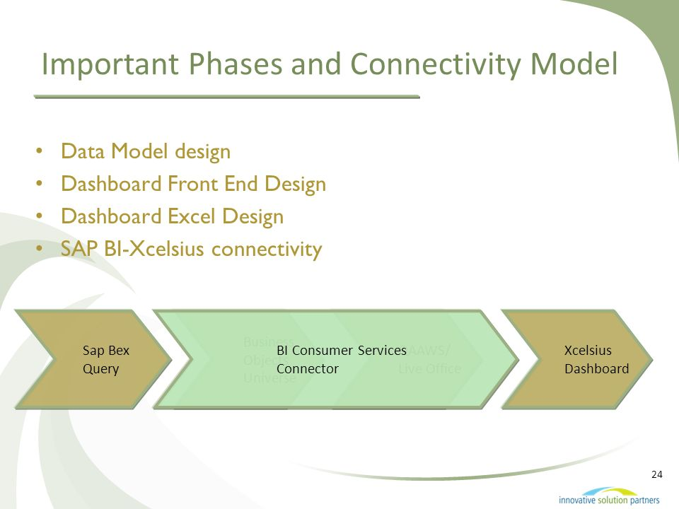 24 Important Phases and Connectivity Model 24 Data Model design Dashboard Front End Design Dashboard Excel Design SAP BI-Xcelsius connectivity Sap Bex