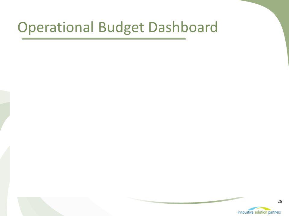 28 Operational Budget Dashboard