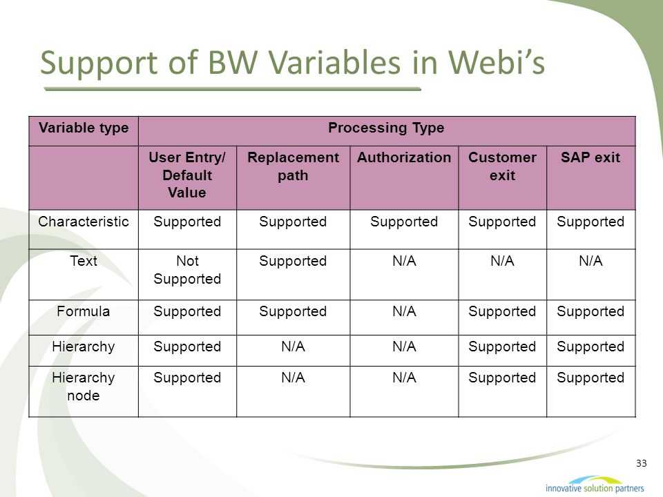 33 Support of BW Variables in Webis Variable typeProcessing Type User Entry/ Default Value Replacement path AuthorizationCustomer exit SAP exit Charac
