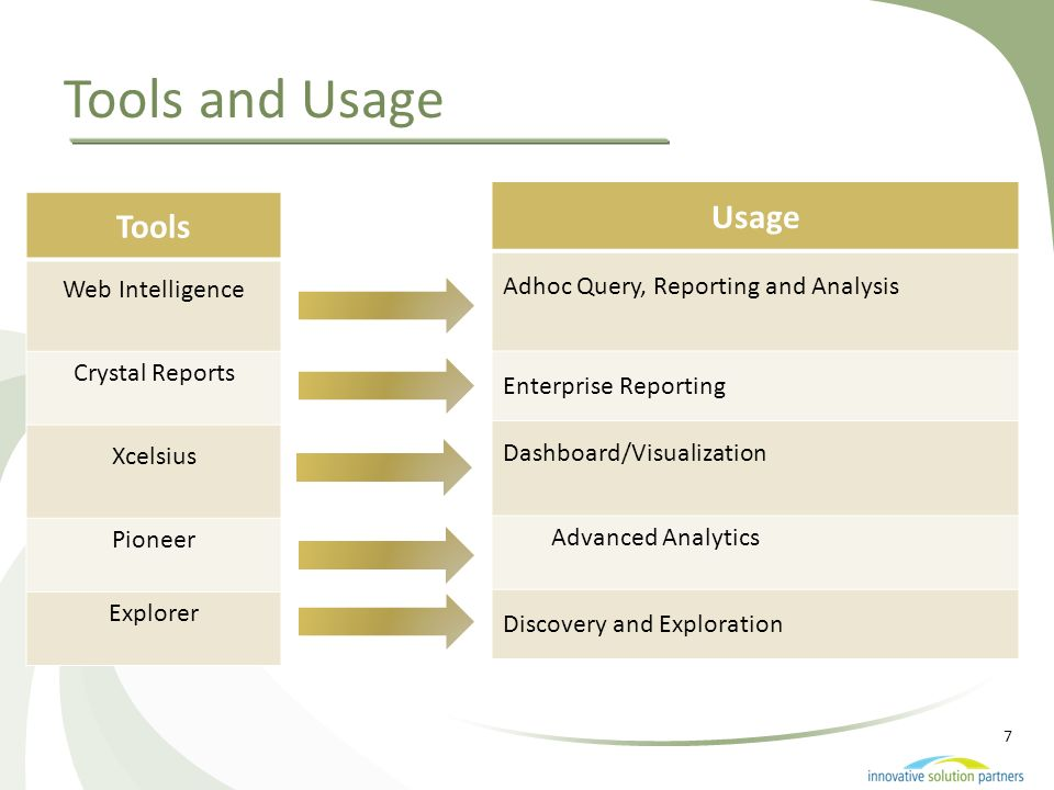 7 Tools and Usage Tools Web Intelligence Crystal Reports Xcelsius Pioneer Explorer Usage Adhoc Query, Reporting and Analysis Enterprise Reporting Dash