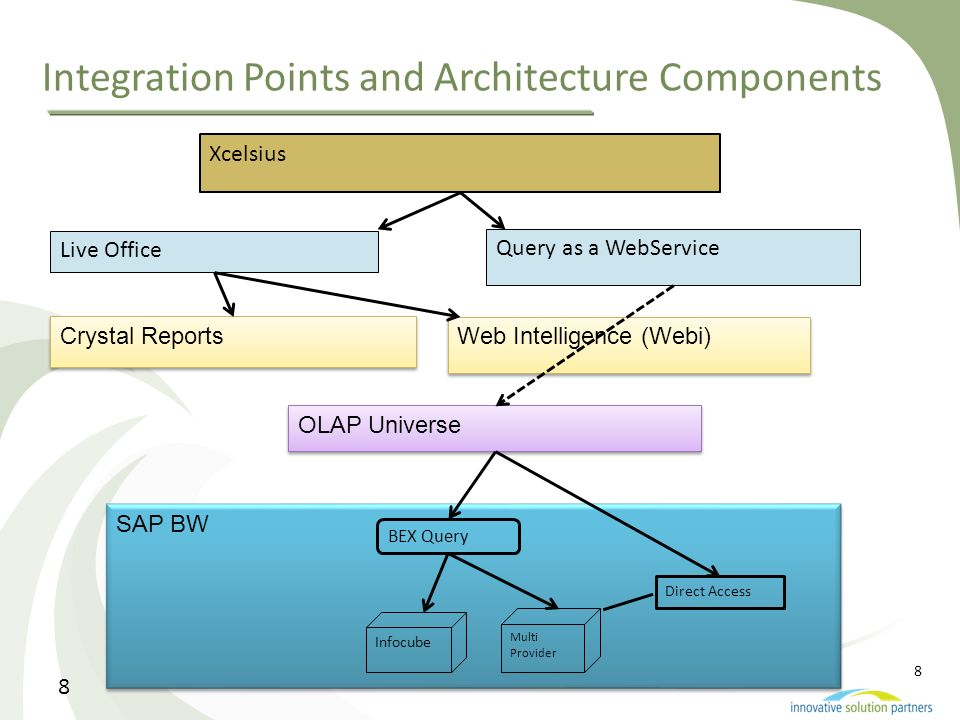 8 Integration Points and Architecture Components Xcelsius Live Office Query as a WebService Web Intelligence (Webi) Crystal Reports OLAP Universe SAP