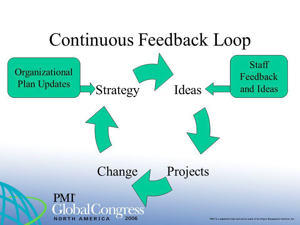 Continuous Feedback Loop Ideas ProjectsChange Strategy Staff Feedback and Ideas Organizational Plan Updates