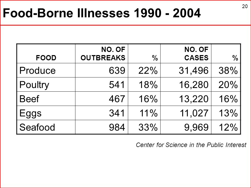 20 Food-Borne Illnesses 1990 - 2004 Center for Science in the Public Interest FOOD NO. OF OUTBREAKS% NO. OF CASES% Produce63922%31,49638% Poultry54118