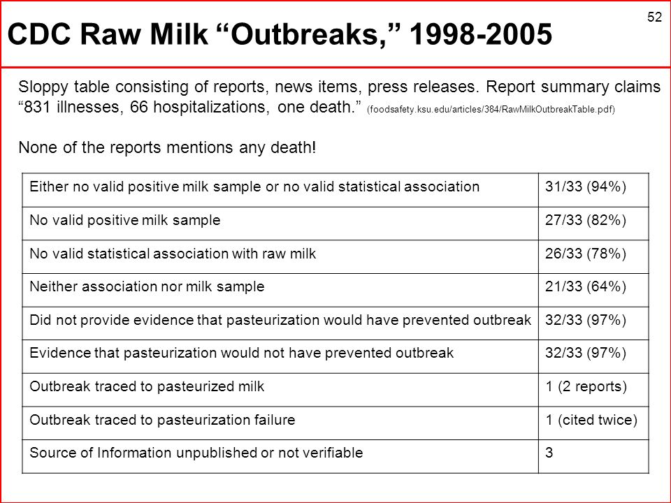 CDC Raw Milk Outbreaks, 1998-2005 52 Sloppy table consisting of reports, news items, press releases. Report summary claims 831 illnesses, 66 hospitali
