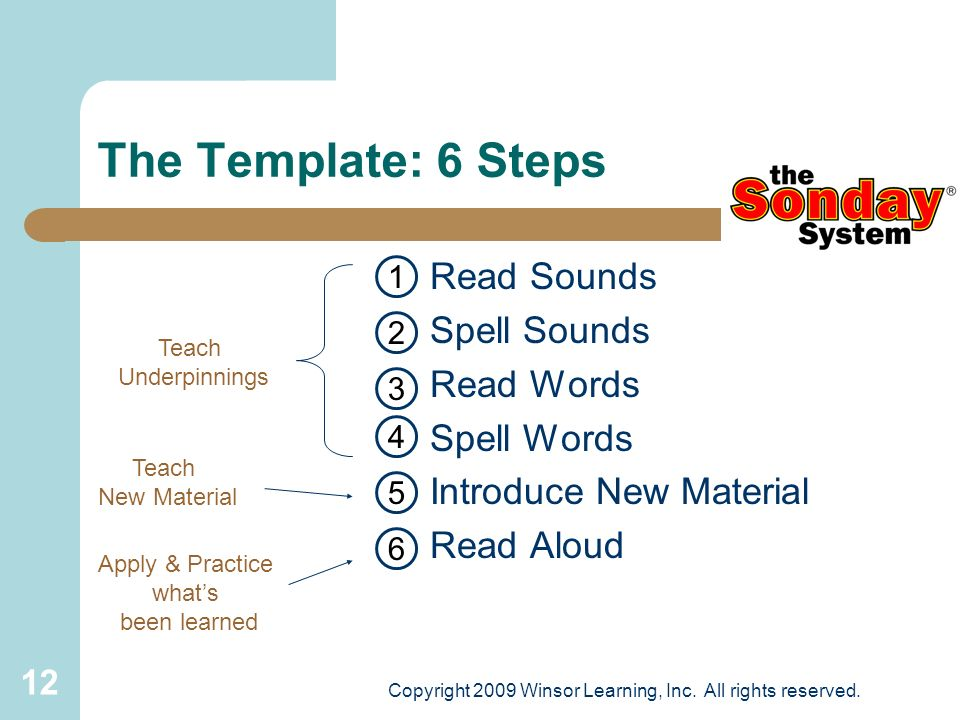 12 The Template: 6 Steps Read Sounds Spell Sounds Read Words Spell Words Introduce New Material Read Aloud Teach Underpinnings Teach New Material Appl