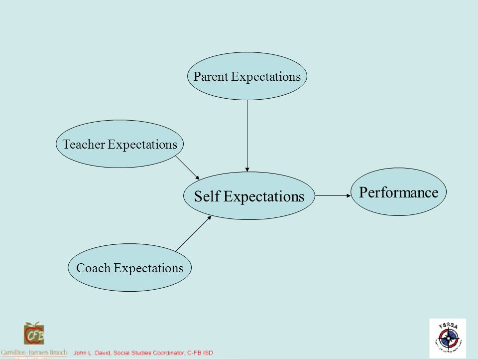Parent Expectations Teacher Expectations Self Expectations Performance Coach Expectations