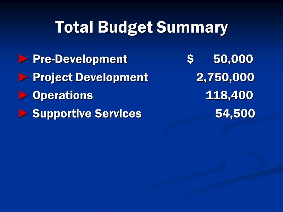 Total Budget Summary Pre-Development$ 50,000 Pre-Development$ 50,000 Project Development 2,750,000 Project Development 2,750,000 Operations 118,400 Op