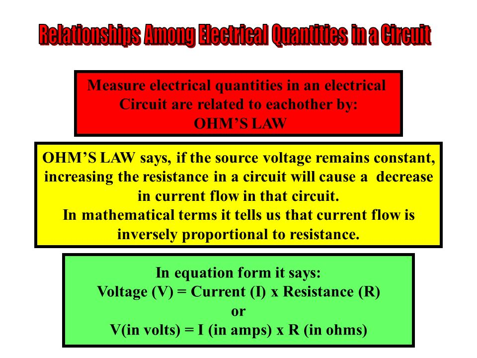 Measure electrical quantities in an electrical Circuit are related to eachother by: OHMS LAW OHMS LAW says, if the source voltage remains constant, in