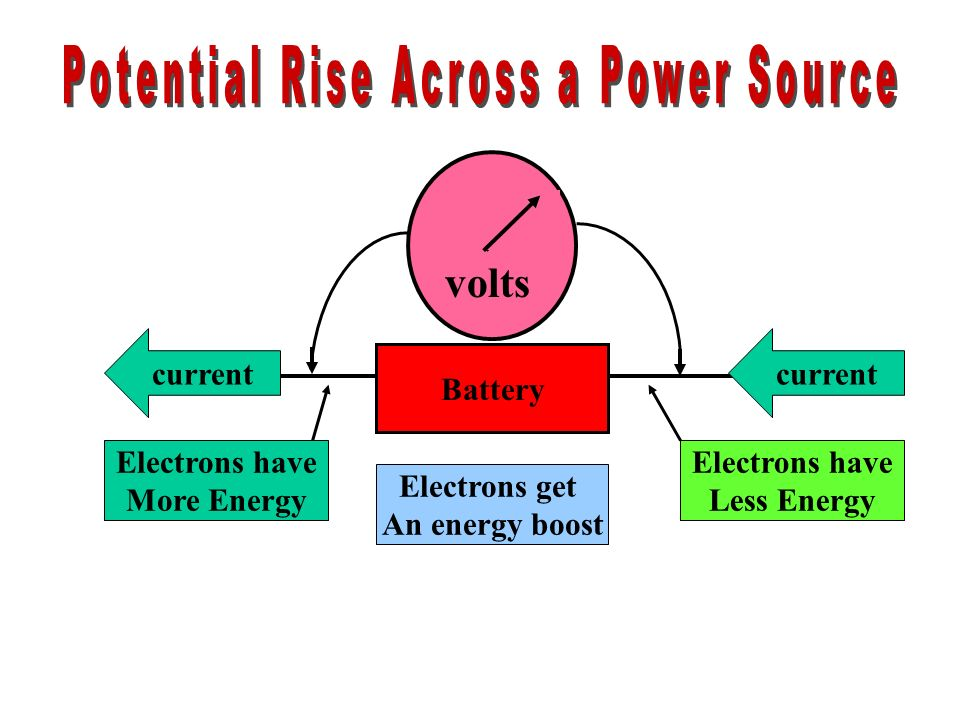 volts Battery current Electrons have Less Energy Electrons have More Energy Electrons get An energy boost current