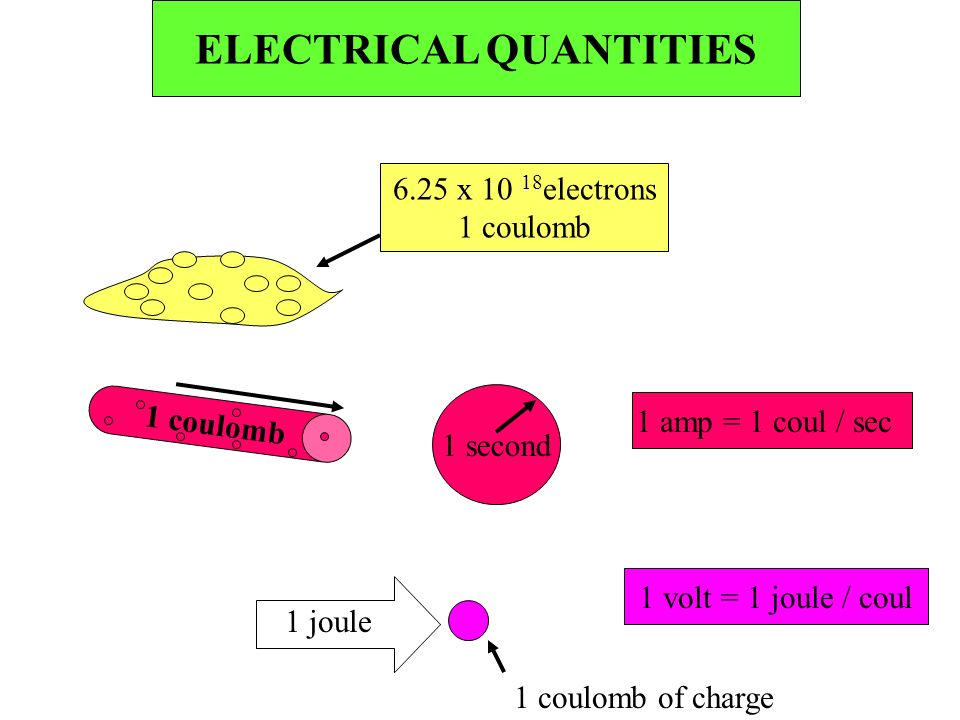 6.25 x 10 18 electrons 1 coulomb 1 second 1 amp = 1 coul / sec 1 joule 1 coulomb of charge 1 volt = 1 joule / coul ELECTRICAL QUANTITIES