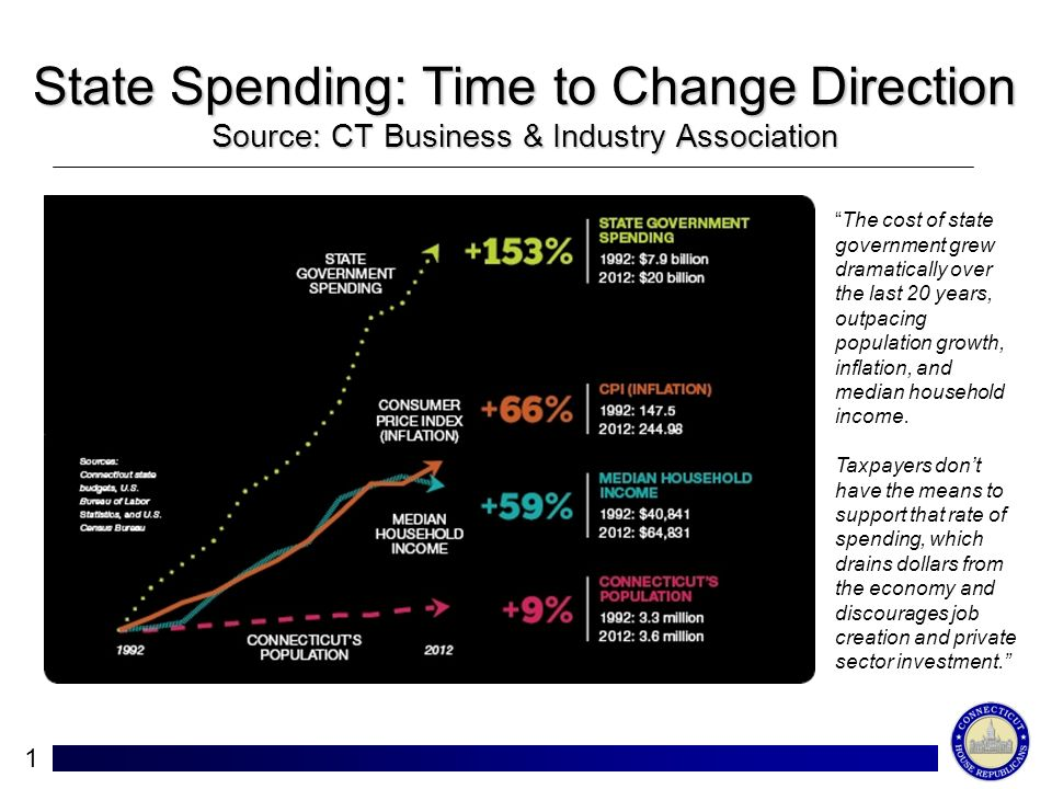 State Spending: Time to Change Direction Source: CT Business & Industry Association 1 Ll The cost of state government grew dramatically over the last 20 years, outpacing population growth, inflation, and median household income.