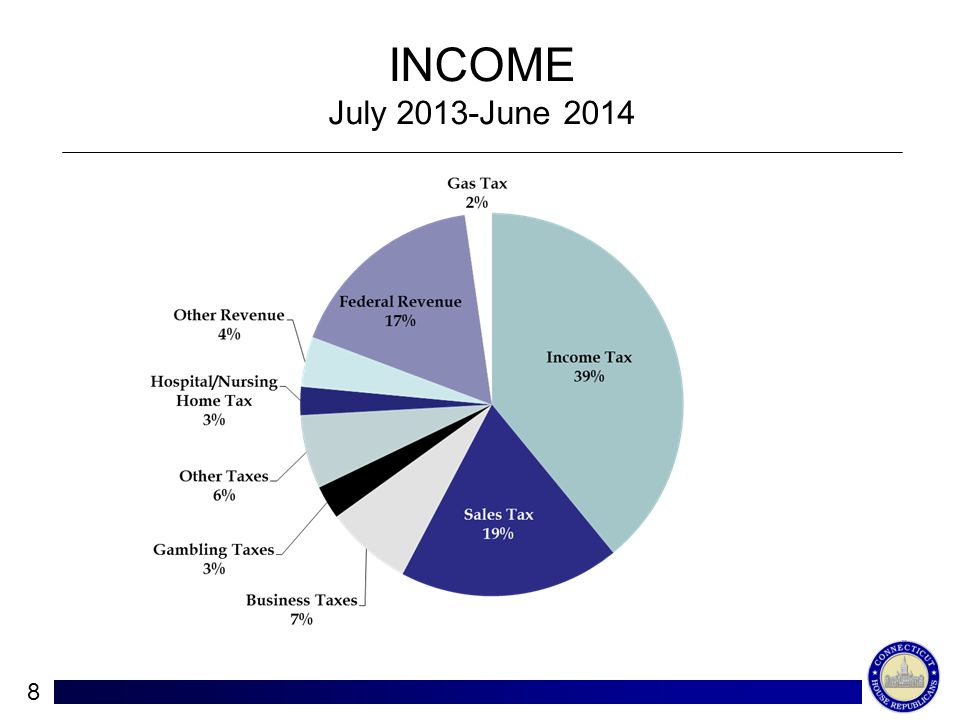INCOME July 2013-June 2014 8