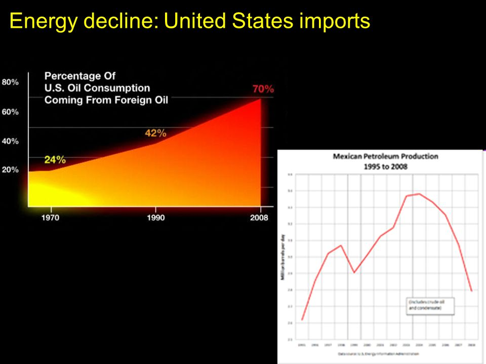 Energy decline: United States imports