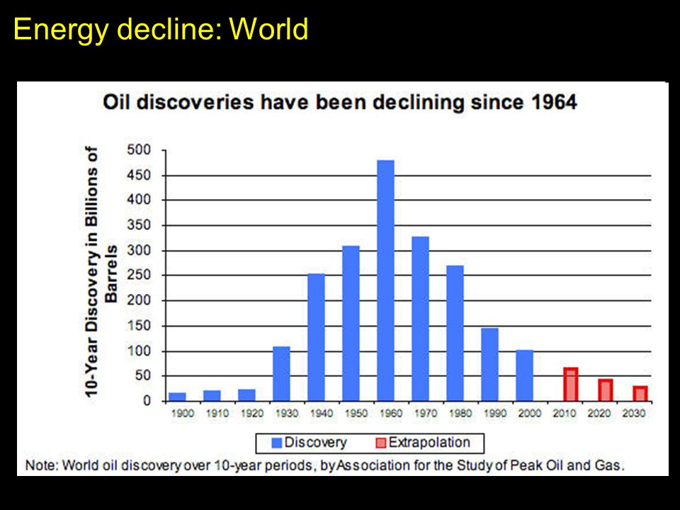 Energy decline: World