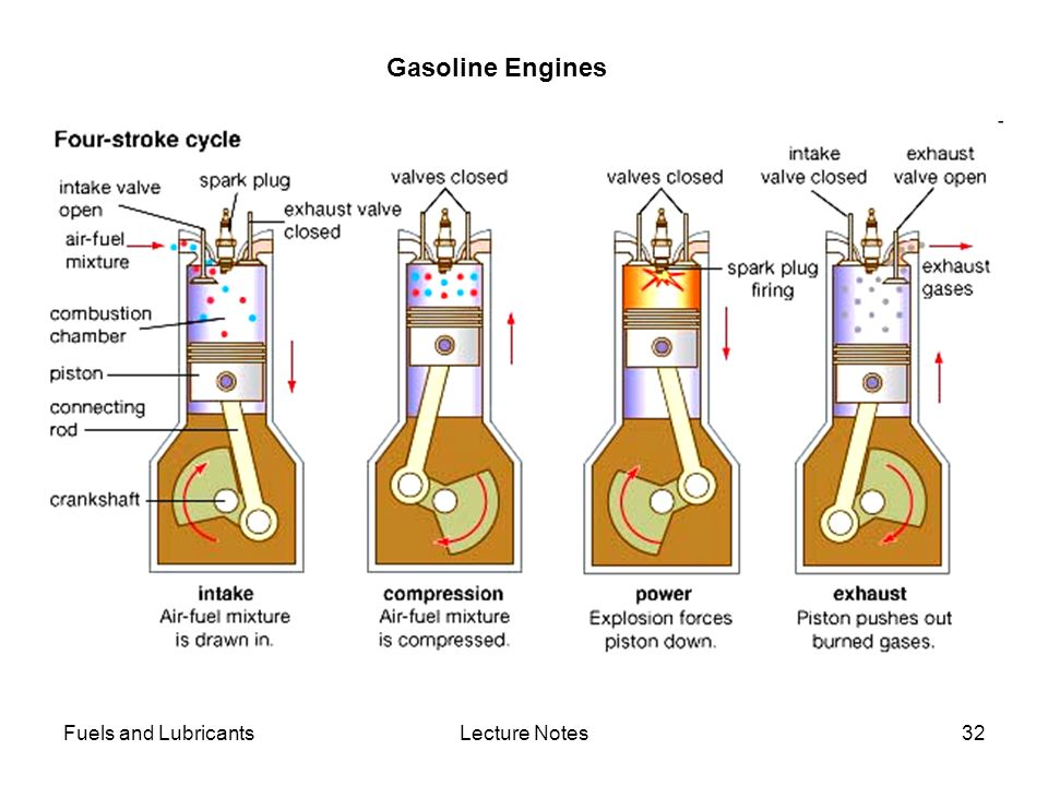 Fuels and LubricantsLecture Notes32 Gasoline Engines