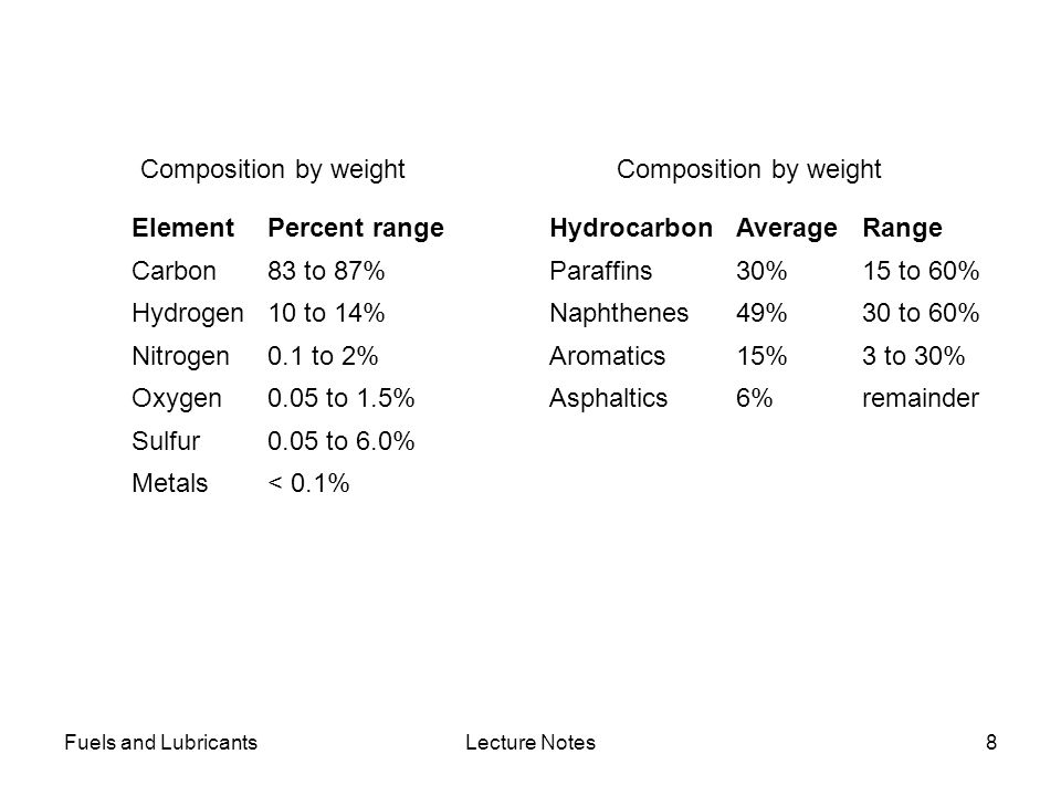 Fuels and LubricantsLecture Notes8 Composition by weight ElementPercent range Carbon83 to 87% Hydrogen10 to 14% Nitrogen0.1 to 2% Oxygen0.05 to 1.5% S